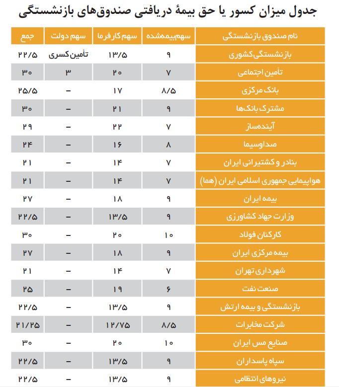 جدول میزان کسور